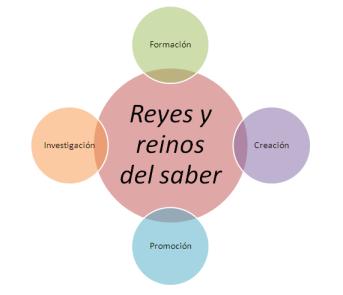 Reyes y reinos del saber