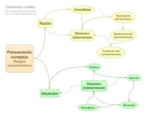 complejidad-componentes